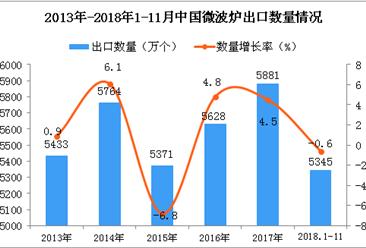 2018年1-11月中国微波炉出口数量及金额增长情况分析