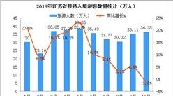 2018年1-10月江苏省入境旅游数据分析:游客数同比增长11%(附图表)