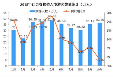2018年1-10月江蘇省入境旅游數據分析:游客數同比增長11%(附圖表)