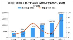 2018年1-11月中国美容化妆品及护肤品进口量同比增长79%