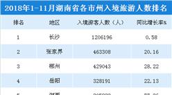2018年1-11月湖南各市州入境旅游人数排行榜(附榜单)