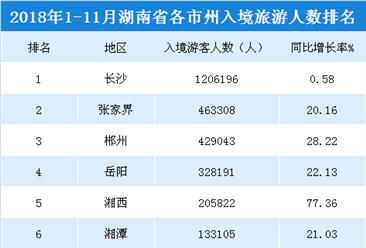 2018年1-11月湖南各市州入境旅游人數排行榜(附榜單)