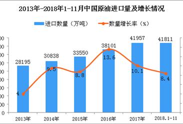 2018年1-11月中国原油进口量为41811万吨 同比增长8.4%