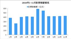 2018年1-11月全国彩票销售4684亿 同比增长21%(附图表)