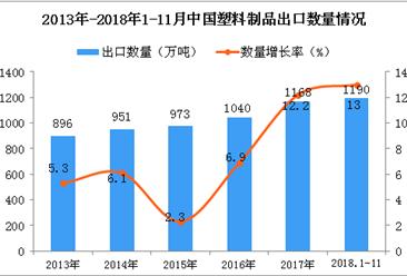 2018年1-11月中国塑料制品出口量为1190万吨 同比增长13%