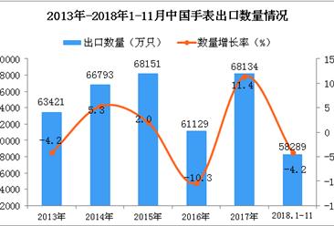 2018年1-11月中国手表出口量为58289万只 同比下降4.2%
