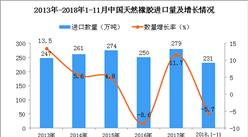 2018年1-11月中国天然橡胶进口量为231万吨 同比下降5.7%