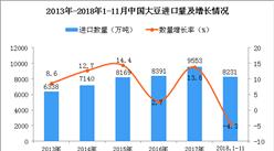 2018年1-11月中国大豆进口数量及金额增长情况分析(附图)