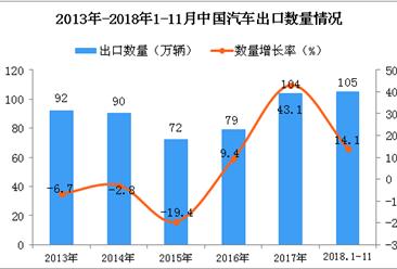 2018年1-11月中国汽车出口量为105万辆 同比增长14.1%