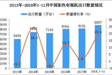 2018年1-11月中国彩色电视机出口量为8857万台 同比增长19.4%
