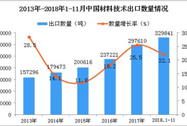 2018年1-11月中国材料技术出口数量及金额增长情况分析