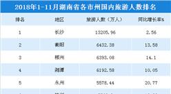 2018年1-11月湖南各市州国内旅游人数排行榜:长沙1.3亿游客登顶(附榜单)