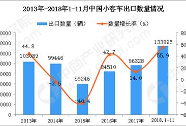 2018年1-11月中国小客车出口量为13.39万辆 同比增长55.9%