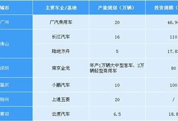 中国珠三角汽车产业集群新能源汽车投资格局分析(附图表)