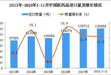 2018年1-11月中国医药品进口数量及金额增长情况分析