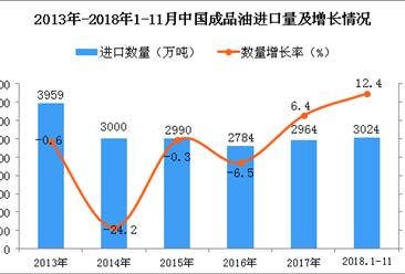 2018年1-11月中国成品油进口数量及金额增长情况分析