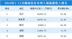 2018年1-11月湖南各市州入境旅游收入统计:长沙收入超6亿美元(附榜单)