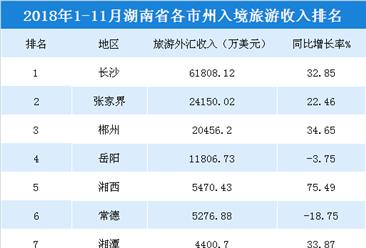 2018年1-11月湖南各市州入境旅游收入統計:長沙收入超6億美元(附榜單)