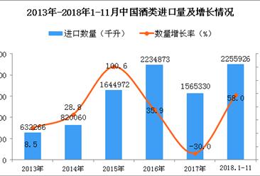 2018年1-11月中国酒类进口数量及金额增长情况分析(图)