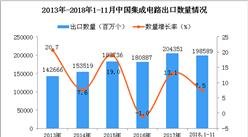 2018年1-11月中國集成電路出口量為198589百萬個 同比增長7.5%