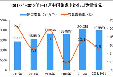 2018年1-11月中国集成电路出口量为198589百万个 同比增长7.5%