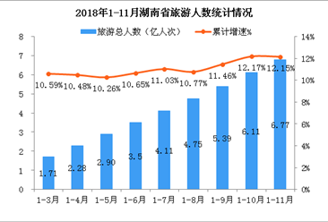 2018年1-11月湖南省旅游業發展分析:旅游總收入超7300億元  同比增長13.44%(附圖表)