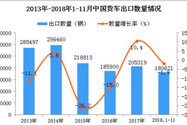 2018年1-11月中国货车出口量同比下降1.9%