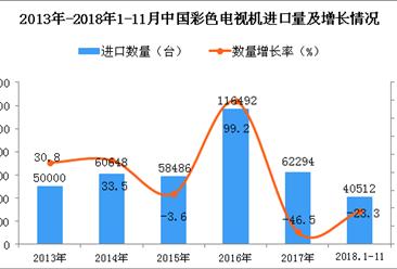 2018年1-11月中国彩色电视机进口量为4.05万台 同比下降23.3%