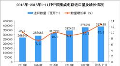 2018年1-11月中國集成電路進口量為387488百萬個 同比增長12.8%