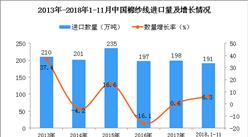 2018年1-11月中国棉纱线进口量为191万吨 同比增长6.3%