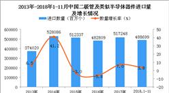 2018年1-11月中國二極管及類似半導體器件進口量同比增長3.8%