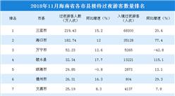 2018年11月海南省各市县游客排行榜:三亚旅游人数遥遥领先(附榜单)