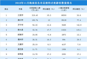 2018年11月海南省各市縣游客排行榜:三亞旅游人數遙遙領先(附榜單)