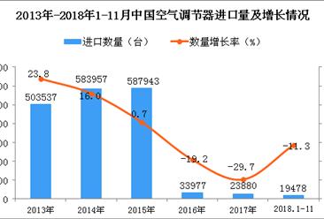 2018年1-11月中国空调进口量同比下降11.3%(图)