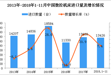 2018年1-11月中国数控机床进口量同比增长7.4%