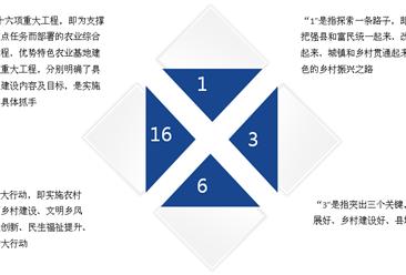 《河南省乡村振兴战略规划(2018—2022年》发布  四阶段全面实现乡村振兴(图)
