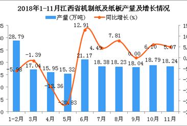 2018年1-11月江西省机制纸及纸板产量为189.95万吨 同比下降1.08%