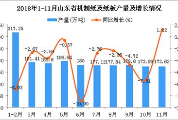 2018年1-11月山东省机制纸及纸板产量为1951.57万吨 同比下降4.7%