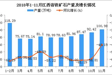 2018年1-11月江西省铁矿石产量为870.65万吨 同比下降56.8%