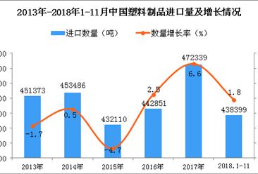 2018年1-11月中国塑料制品进口量同比增长1.8%