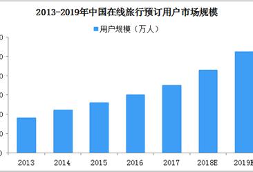 2019年中国在线旅游市场展望:交易规模将进入万亿时代