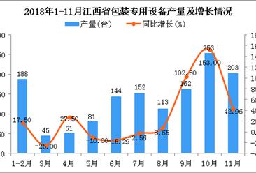 2018年1-11月江西省包装专用设备产量及增长情况分析