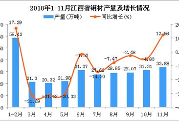 2018年1-11月江西省铜材产量同比下降7.91%