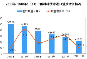 2018年1-11月中国材料技术进口数量及金额增长情况分析