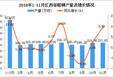2018年1-11月江西省粗钢产量及增长情况分析