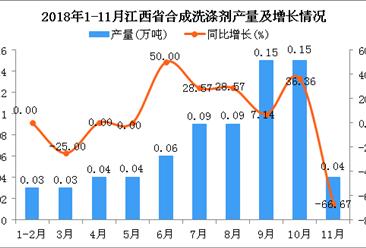 2018年1-11月江西省合成洗涤剂产量及增长情况分析(图)
