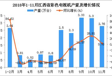 2018年1-11月江西省彩色电视机产量为19.83万台 同比下降19.62%