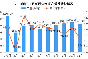 2018年1-11月江西省水泥产量为8122.12万吨 同比下降6.4%
