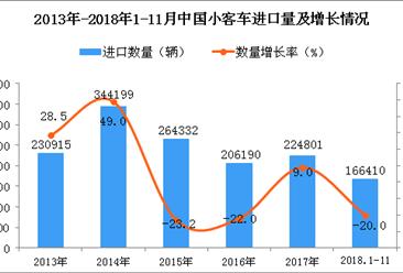 2018年1-11月中国小客车进口量同比下降2成