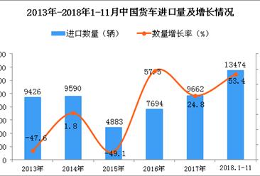 2018年1-11月中国货车进口量为1.35万辆 同比增长53.4%